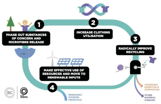 Vêtements eco responsable Wolbe prend 4 engagements