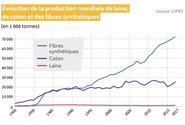 production mondiale de fibres textiles